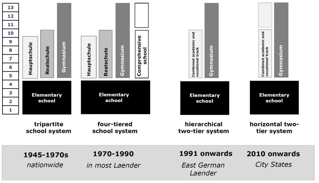 Figure 1: Changes in the School Structures in the German Länder Source: Based on Edelstein and Nikolai.