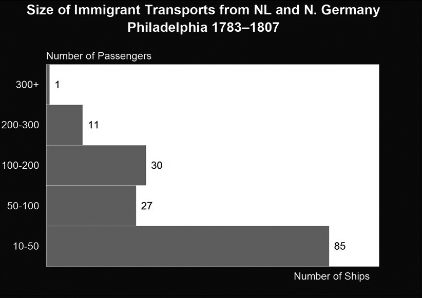 The Phasing-Out of 18th-Century Patterns of German Migration
