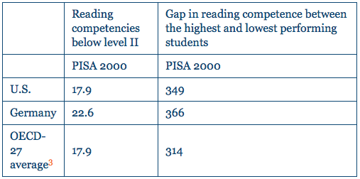 Table 1: Percent of Students with Low-Level Reading Scores and the Gap in Reading Competence on PISA 2000. Source: OECD 2010.