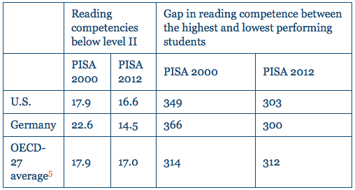 Table 2: Percent of Students with Low-Level Reading Scores and the Gap in Reading Competence on PISA 2000 and 2012. Source: (OEC 2001, 2013)